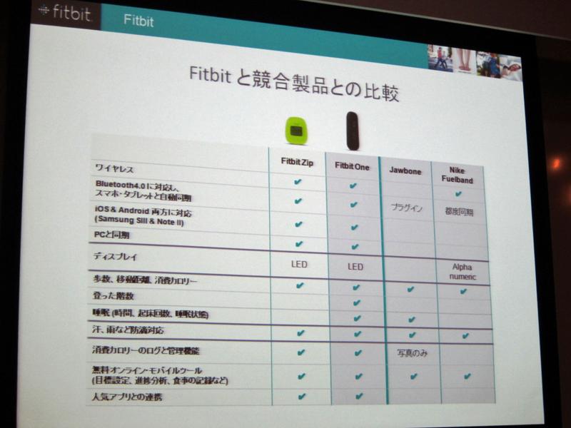 米国では競合としてJawboneやNike Fuelbandといった製品が発売されているが、これらに先駆けて日本市場に参入する