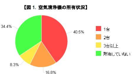 「価格.com」でユーザーを対象に行なった「空気清浄機についてのアンケート」では、65.6%が空気清浄機を所有していた