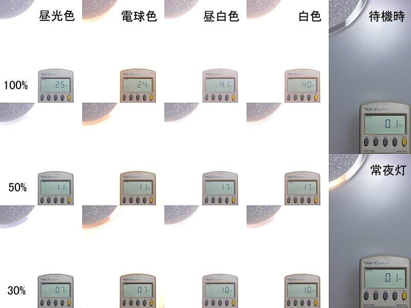 4つの光色を調光した消費電力。最大でも41W(昼白色100%)は、蛍光灯の半分以下の消費電力だ。50%調光するだけで、さらにその半分以下になる。30%はLED電球1個分程度の消費電力にすぎない