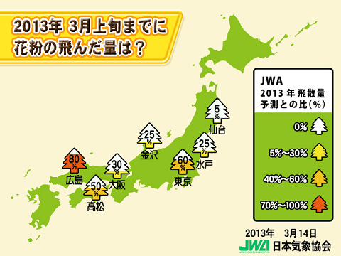 3月上旬までに飛んだ花粉の量(JWAによる飛散量予測との比較)