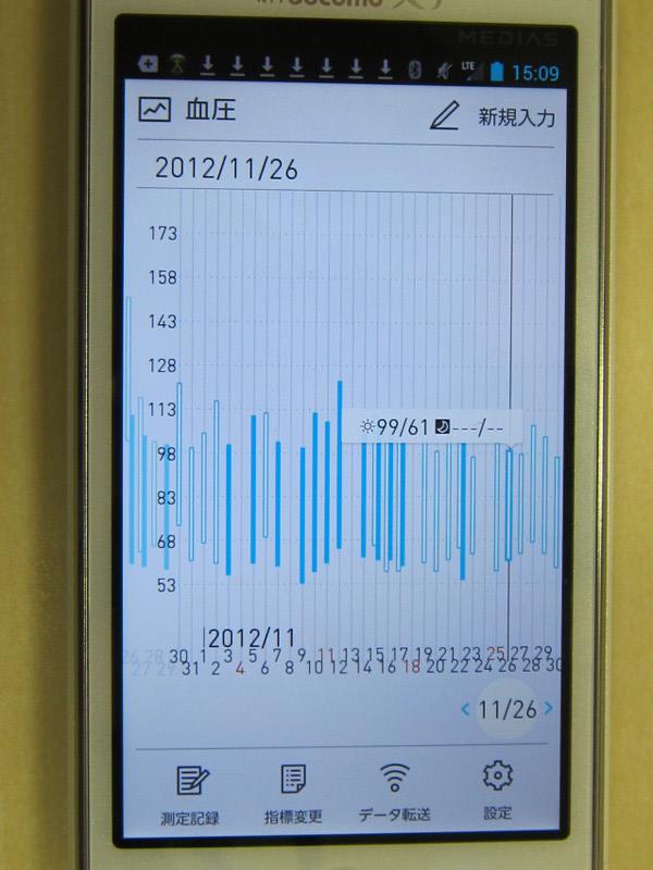 最高血圧と最低血圧が一目でわかる棒グラフ。朝の測定記録は白い棒線、晩の記録は青い棒線で表示。自分の血圧値の動きがわかる。なお脈拍は表示されない