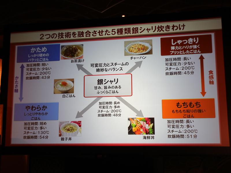 その日のメニューや家族の好みに合わせて、ごはんを炊き分けることができる「5種類の炊き分け機能」を新たに搭載した