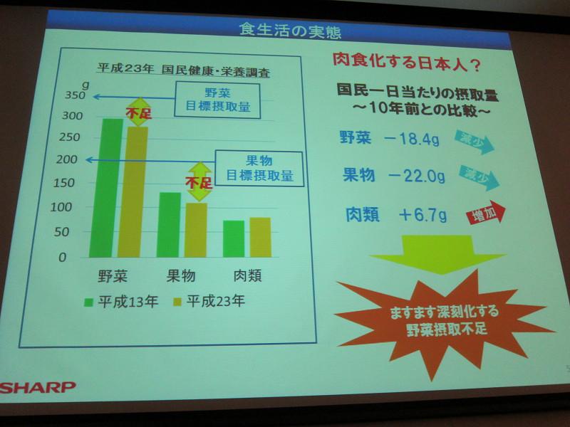 日本人は野菜や果物の摂取量が減少傾向にあるという