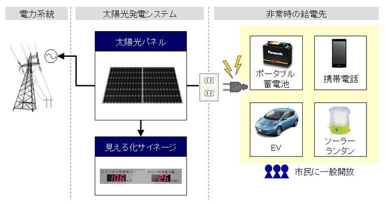 非常時はFujisawa SST以外の周辺地域にも電力を開放する