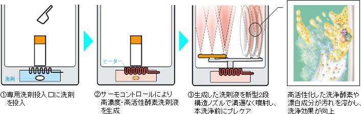 「バイオパワー除菌」は、温度を調節して、洗剤の酵素パワーを高めた高濃度・高活性酵素洗剤液を生成する