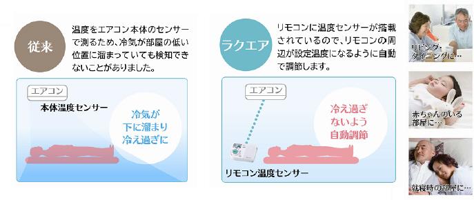 冷えすぎを防ぐため、リモコン周囲が設定温度になるよう調節するセンサー機能も付いている