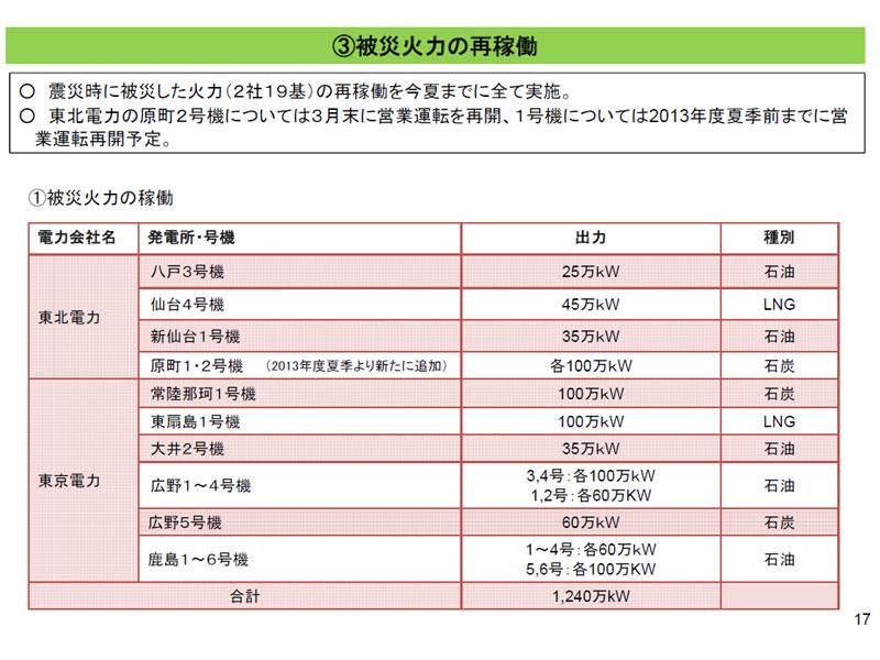 東日本大震災で被災した火力は、今年の夏までにすべて再稼働される