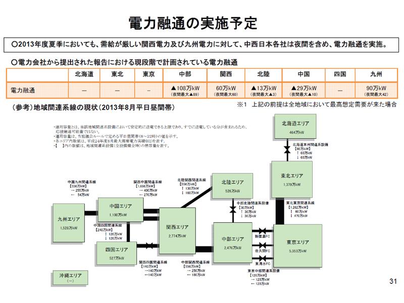 原発の比率が高い関西電力と九州電力は、需給が逼迫するため、周囲の電力会社から電力を融通する前提だ