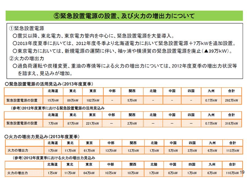 昨夏は緊急設置電源に依存していた東京電力は、すでに一部を撤去している