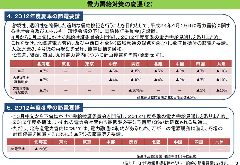 昨年夏と冬の節電要請。昨夏は当初7社が数値目標付の節電要請を行なっていた(3月に行なわれた第1回検証小委員会の資料)