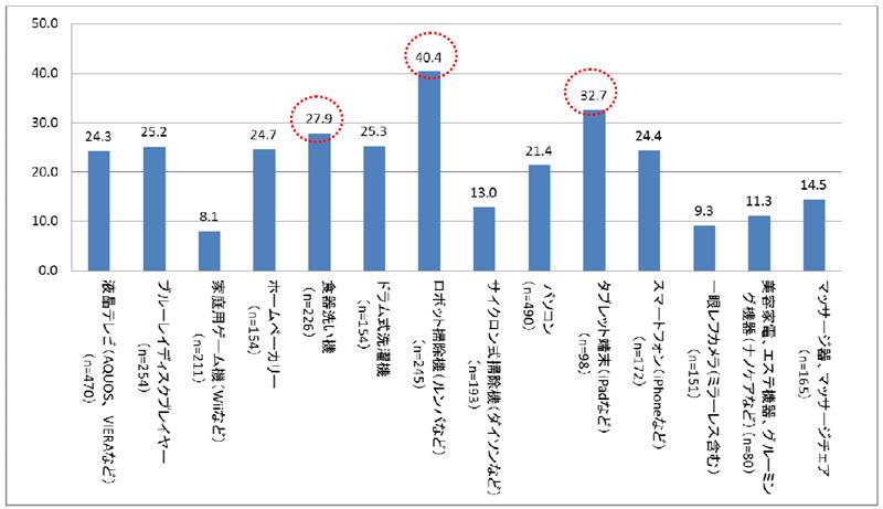 「持っている家電のうち、期待を上回ったもの」の調査結果。「n」は、その家電を持っている人数を表している