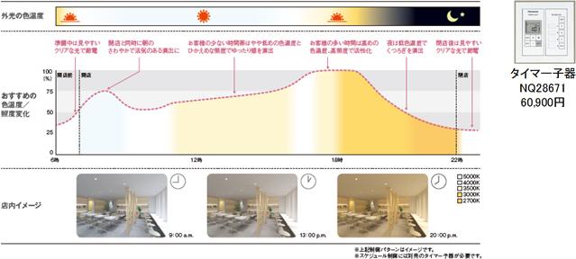 別売りのタイマー小器と組み合わせると、1日の時間帯に合わせて調色・調光を変化させることも可能