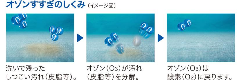 オゾンが皮脂などの汚れを分解。分解後のオゾンは酸素に戻り、衣類に残らないという