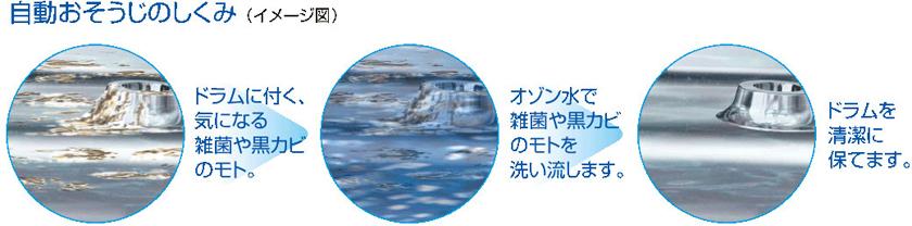 ドラムに付着する黒カビのもとや雑菌をオゾン水で除去する