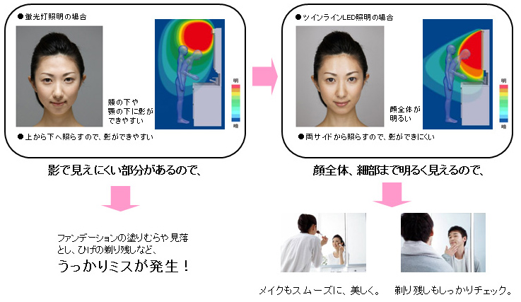 ツインラインLED照明により、従来の洗面化粧台の照明よりも、顔全体が明るく照らせるという