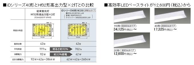 iDシリーズ40形と従来の蛍光灯と比べると、明るさはほぼ同等で、約33%の節電ができるという。また、価格も1台12,600円からと求めやすいという