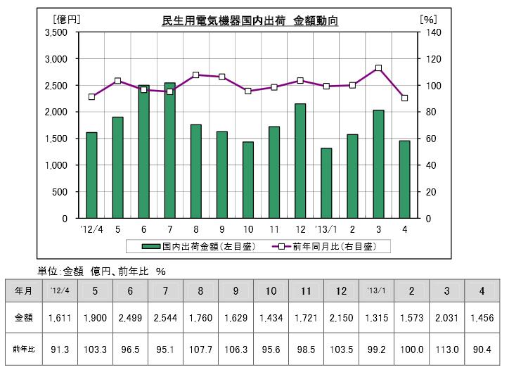 2013年4月の白物家電の国内出荷額は1,456億円で、前年同月比9.6%減