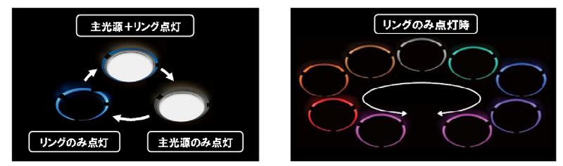 カラーLEDリングの点灯選択と調光範囲