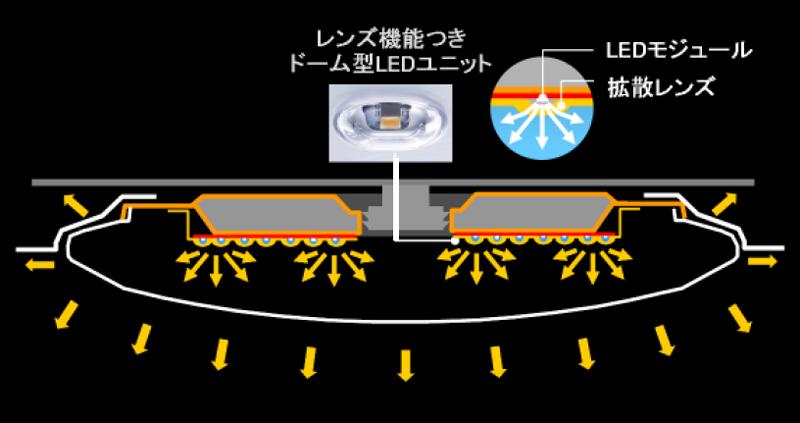 大型放熱構造と、レンズ機能付きドーム型LEDユニットの配置、カバー構造の改良などで大光量を実現した