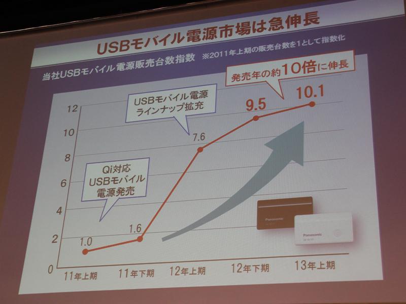 2013年上期におけるパナソニックのUSBモバイル電源シリーズの販売数は、2011年の約10倍に増えているという