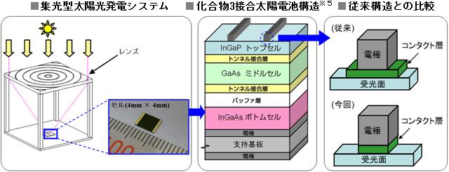 図の右にあるように、コンタクト層の幅を狭くし、受光面を広げた