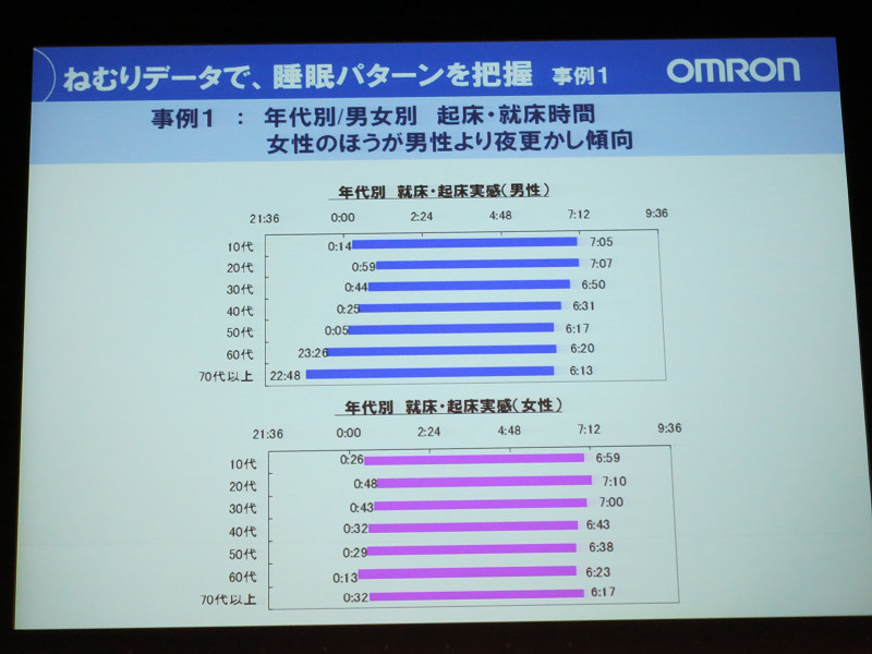 オムロンでは昨年モデルの睡眠計ユーザーからデータを収集。年代別、男女別に睡眠状態に差異が見られた。具体的には男性よりも女性のほうが夜更かしする傾向にあったという
