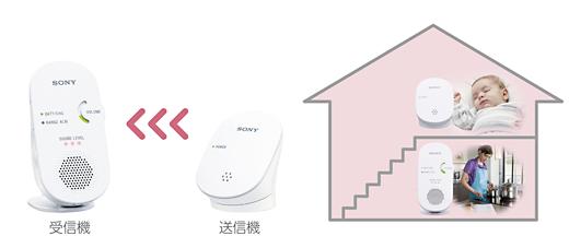 送信機を赤ちゃんの近くに置き、受信機で別室から音声を確認できる