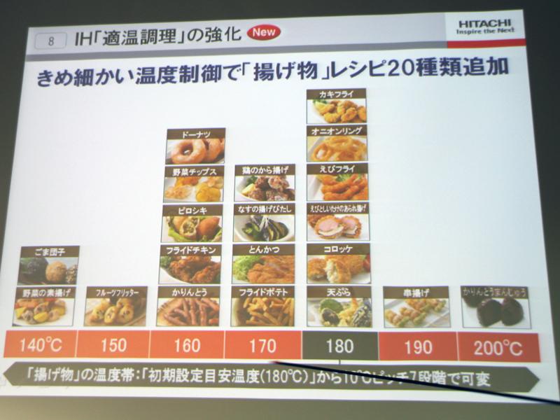 レシピに応じて自動で加熱制御する「適温調理」に揚げ物レシピを20種類追加した