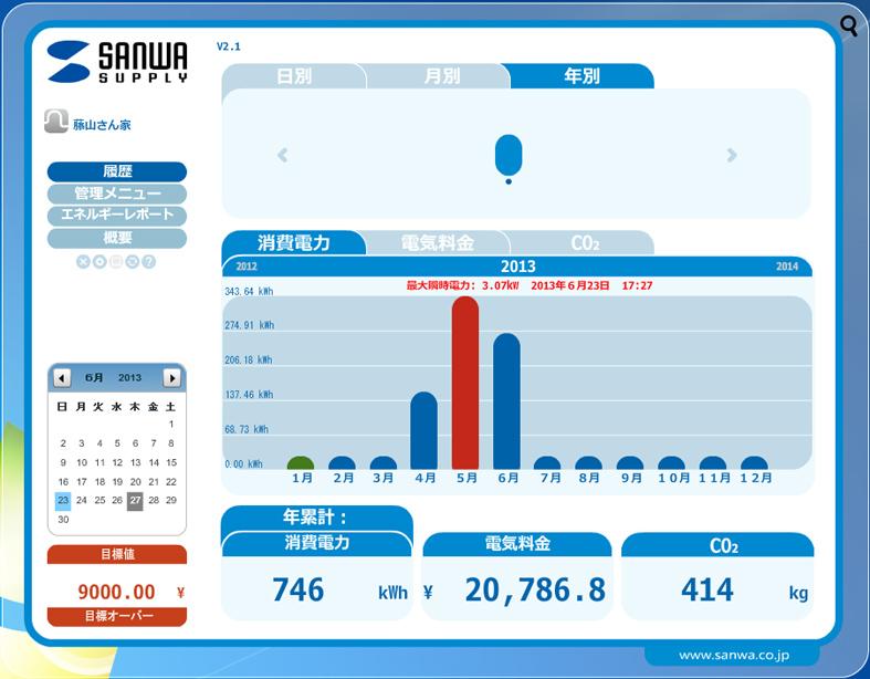 年別にすると、使用電力の推移が月や季節ごとに分かる