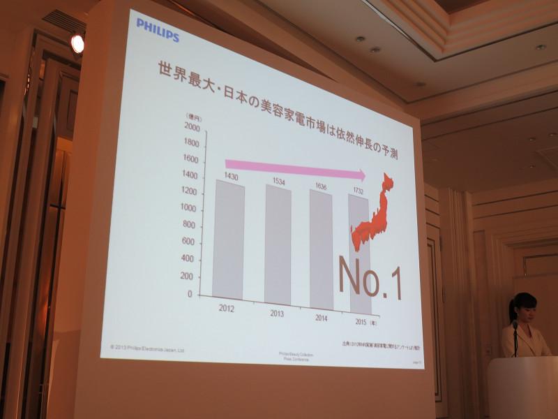 日本の美容機器市場は拡大の一途を辿っている