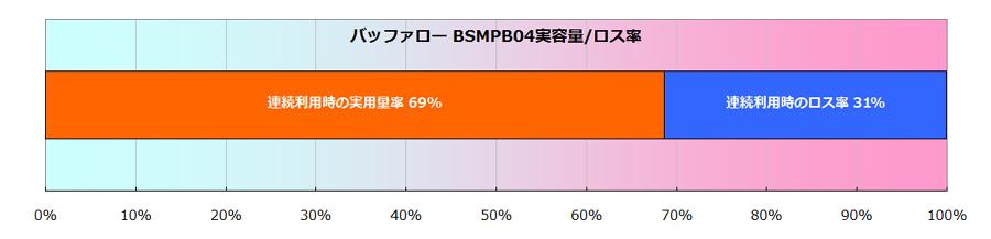 実際に給電できる実容量は、表示容量の69%に当たる3,570mAh。かなり優秀な数値だ
