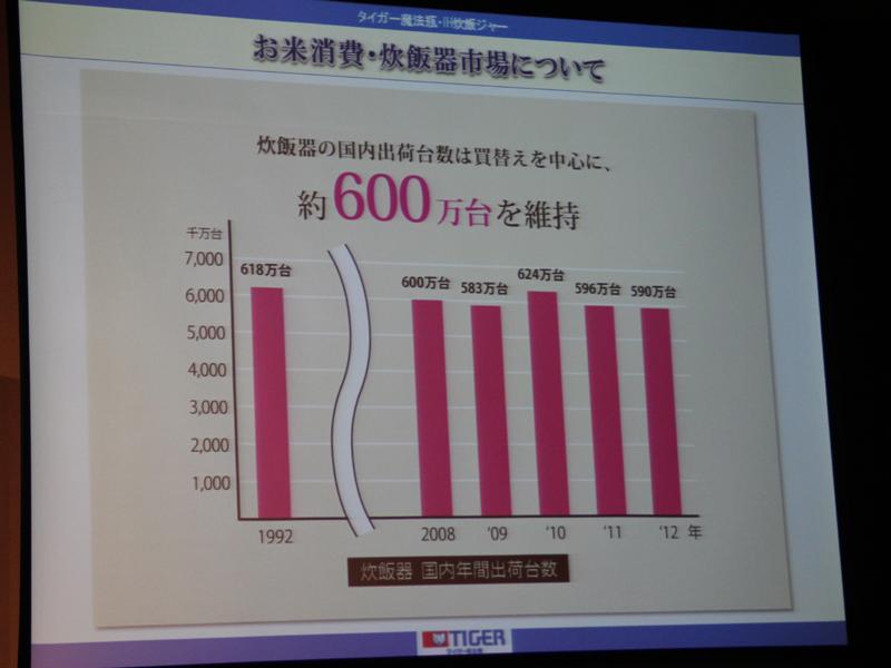 しかし、炊飯器の需要は約600万台を維持している