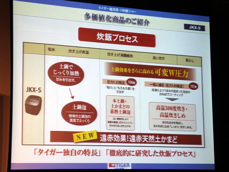 JKX-S100の炊飯プロセス