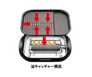 「穴あき・波形プレート」は、油が落としやすいよう、プレートに波形と穴が設けられている
