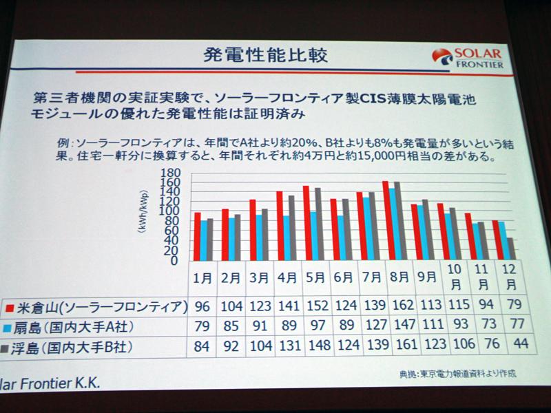 メガソーラー発電所に導入されているパネルのメーカーごとによる発電性能の比較。ソーラーフロンティアは、国内大手よりも発電量が多いという結果になっているという