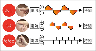 電気を流す強さや長さのパターンを変えて、「おし/もみ/たたき」といった動作を再現する