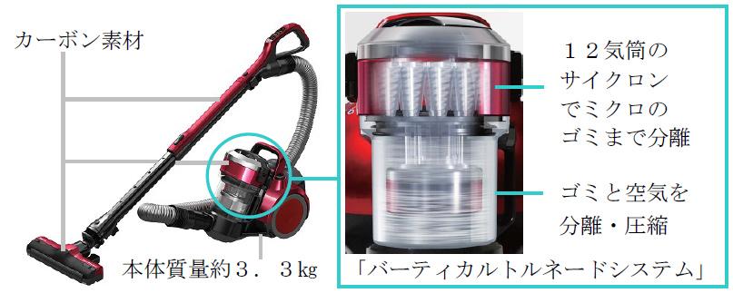 12気筒の遠心分離機構「バーティカルトルネードシステム」を採用。集塵フィルターなしでも、ゴミを99.9%分解するという