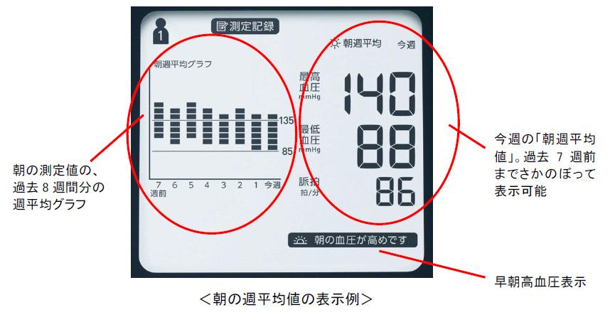 朝の週平均値の表示例。朝週平均値は過去7週前までさかのぼって表示できる