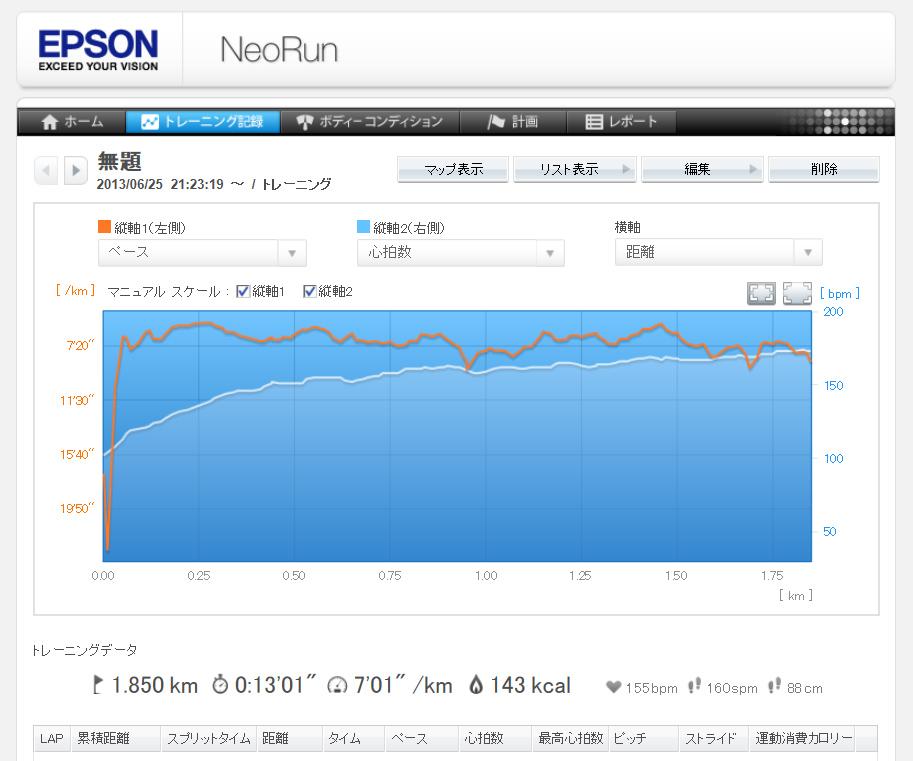 トレーニング記録画面。縦軸1(オレンジ)と縦軸2(水色)は自由に選択できる。走行ペースはほぼ一定だが、心拍数はどんどん上がっている