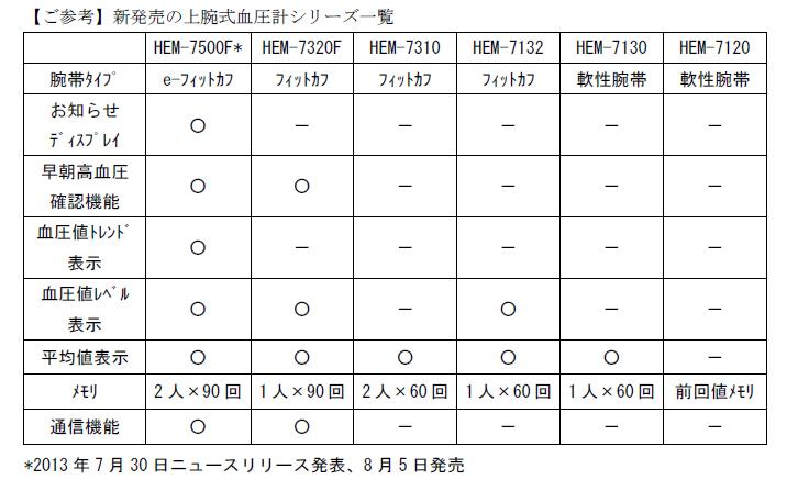 7月30日に発表済みの「HEM-7500F」を含むラインナップの機能一覧
