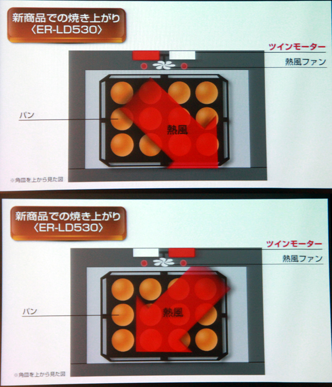 新製品ではファンが両方に回転するため、焼きムラが抑えられるという