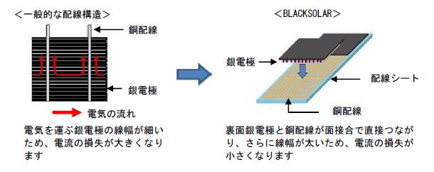 電極と配線が面で接合するため、電流の損失が小さくなる「配線シート」を採用