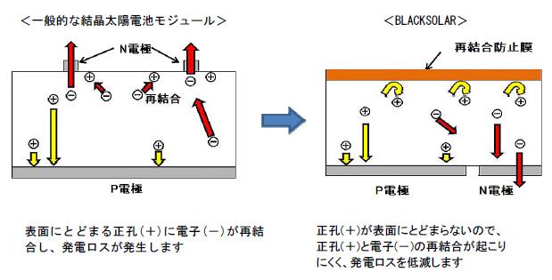 発電ロスが起こらないよう、再結合の防止膜を備えている