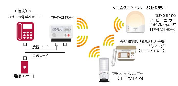 つなぐステーションの接続例。つなぐステーション本体は電話機と電話コンセントの間で有線で接続し、電話アクセサリーはワイヤレスで接続する