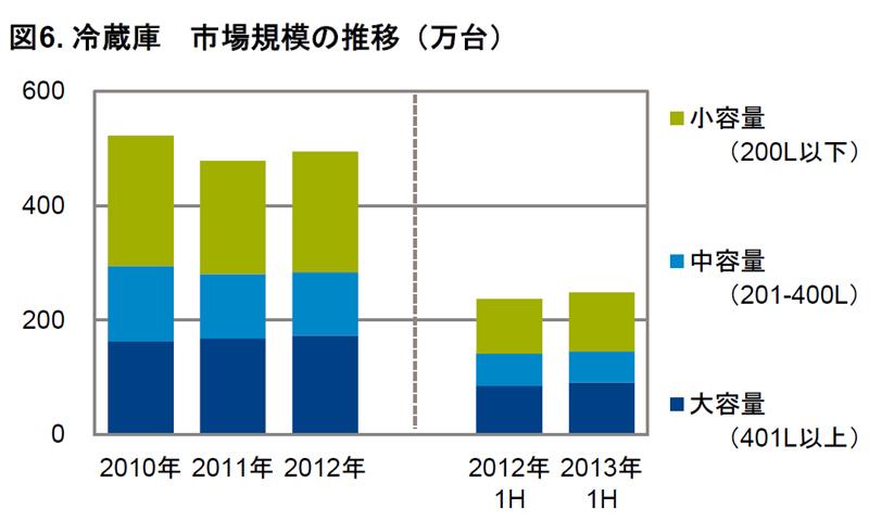 冷蔵庫の販売数推移(GfK Japan調べ)