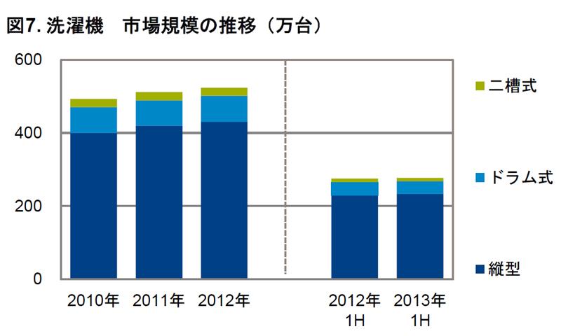 洗濯機の販売数推移(GfK Japan調べ)