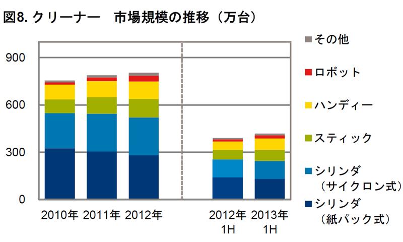 掃除機(クリーナー)の販売数推移(GfK Japan調べ)