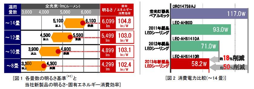 2013年モデルでは大幅に省エネを実現した