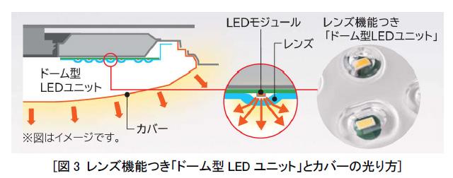 LEDモジュールを覆うレンズが、光を拡散させる