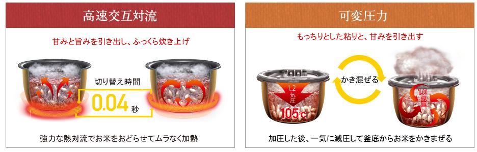 「Wおどり炊き」とは、通電する時間を調節し、釜内部に熱対流を発生させる「高速交互対流」と、釜内部に圧力を掛けた後で減圧し、米をかきまぜる「可変圧力」技術を掛けあわせたもの